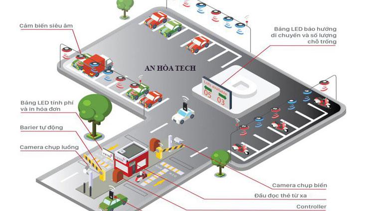 Giải pháp bãi đỗ xe thông minh Smart-Parking