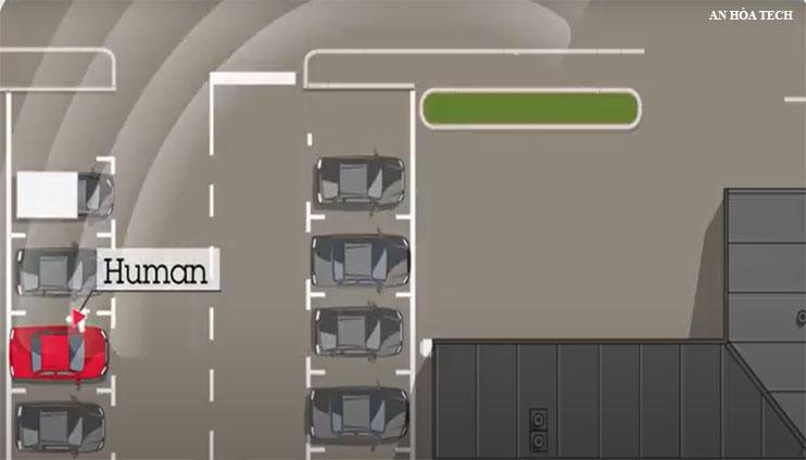 Giải pháp bãi đỗ xe thông minh tự động