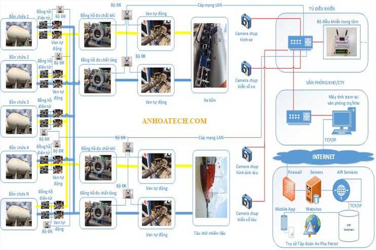 Giải pháp quản lý hệ thông gas an toàn smart gas (quản lý gas thông minh)
