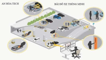 Hệ thống bãi giữ xe thông minh tự động an toàn